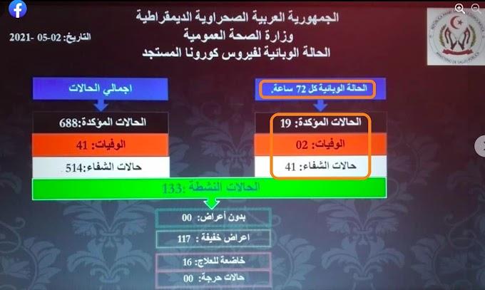 CORONAVIRUS | Siguen bajando los contagios en los campamentos saharauis. 19 nuevos casos y 2 muertes en las últimas horas.