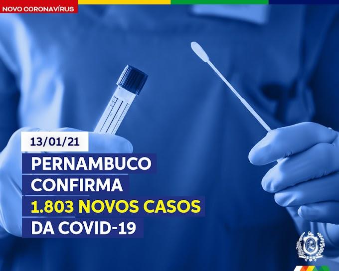 Pernambuco confirma 1.803 novos casos de Covid-19 nesta quarta (13)
