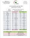 الموقف الوبائي اليومي لجائحة كورونا في العراق ليوم الاثنين   الموافق ٢١ كانون الاول ٢٠٢٠