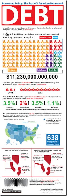 Debt americain