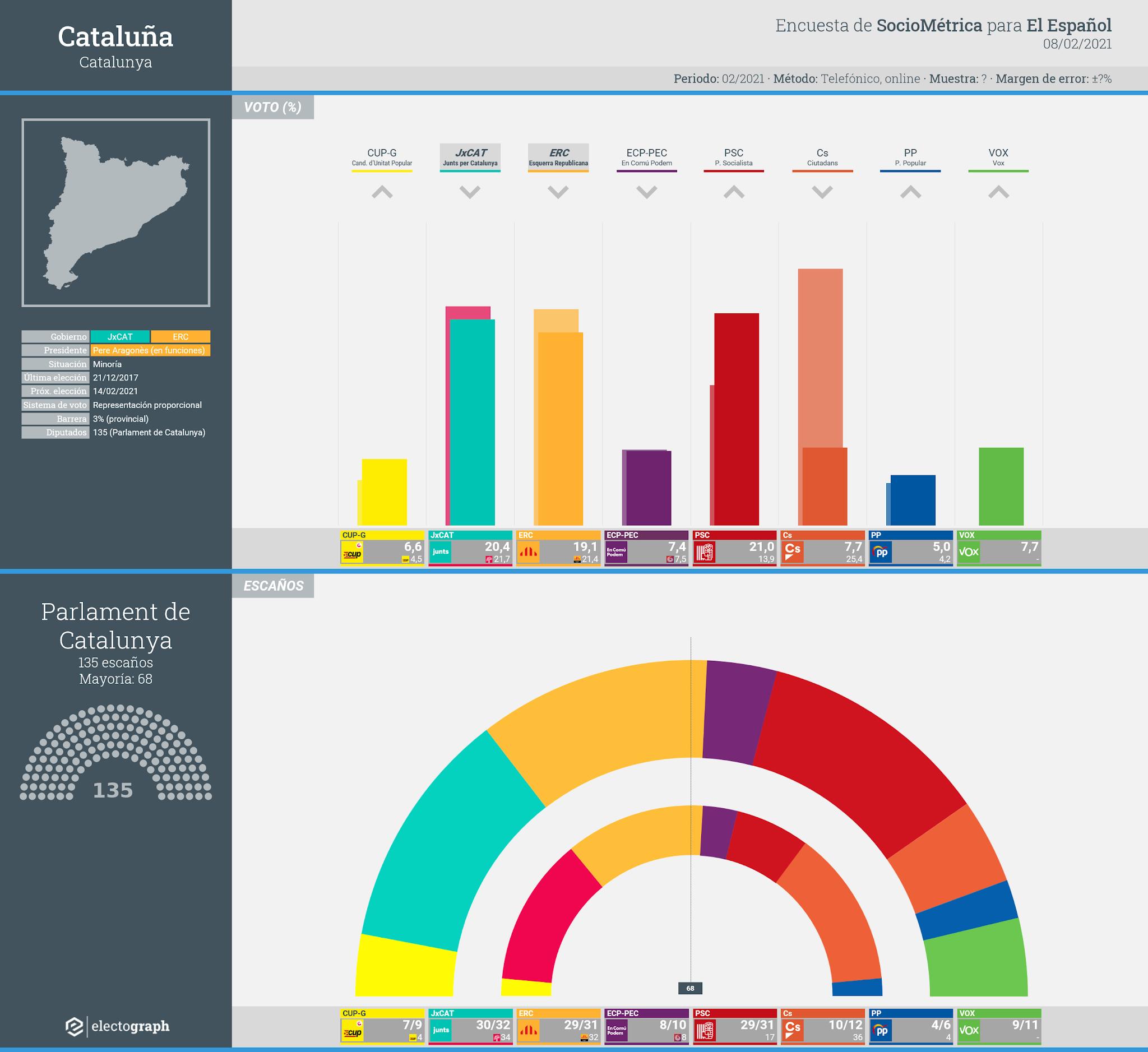 Gráfico de la encuesta para elecciones generales en Cataluña realizada por SocioMétrica para El Español, 8 de febrero de 2021