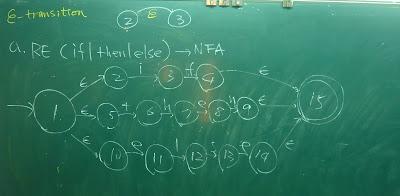 從RE建構NFA(1): (if|then|else), 上面另解釋epsilon-transition:意思是在NFA的狀態間可以空白字串轉移狀態