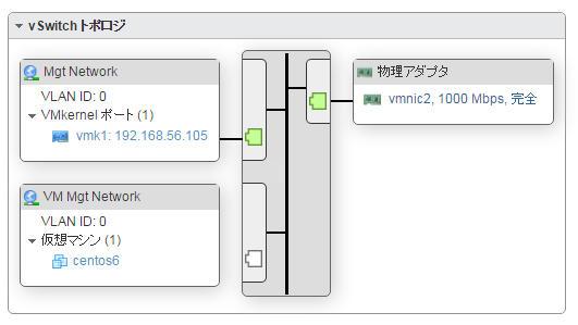 enable_ssh_vm_vswitch_struct.jpg