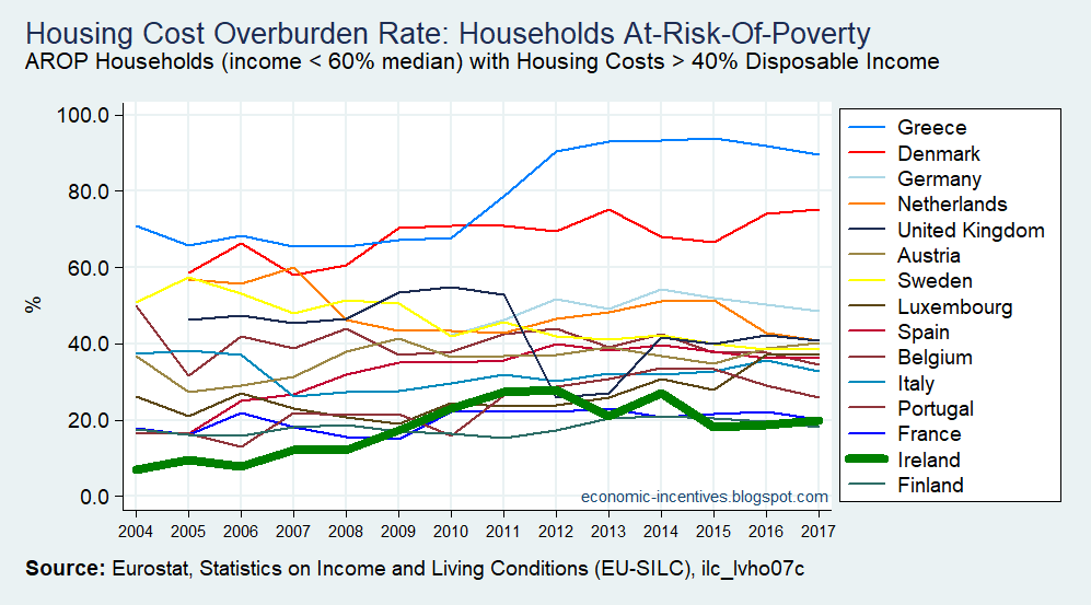 [EU15+SILC+Housing+Cost+Overburden+Rate+AROP+Households+2004-2017%5B2%5D]