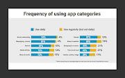 94% người Việt dùng mobile để vào mạng xã hội hàng ngày