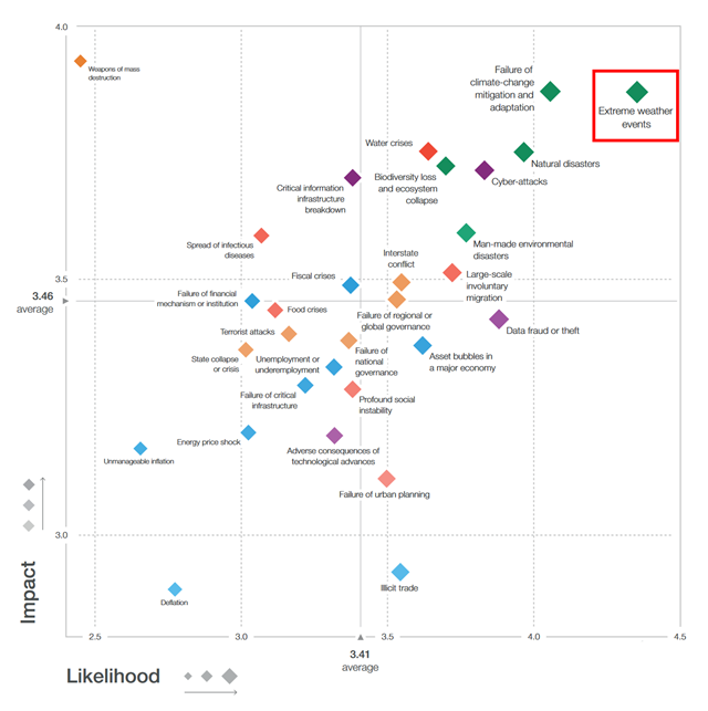 The World Economic Forum's Global Risks Landscape 2019. 'Extreme Weather Events' and 'Failure of climate-change mitigation and adaptation' are in the highest impact / highest likelihood quadrant. Graphic: World Economic Forum Global Risks Perception Survey 2018–2019
