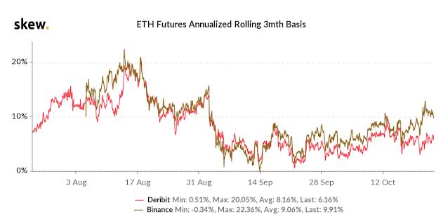 Base de los contratos de futuros de ETH