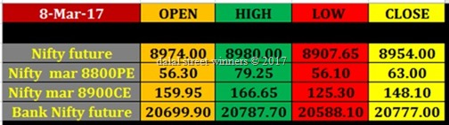 Today's stock Market closing rates 8 march 17