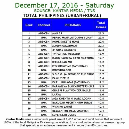 Kantar Media National TV Ratings - Dec 17, 2016