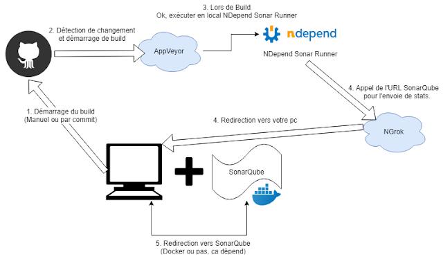 SoDevLog - Éditeur de logiciel