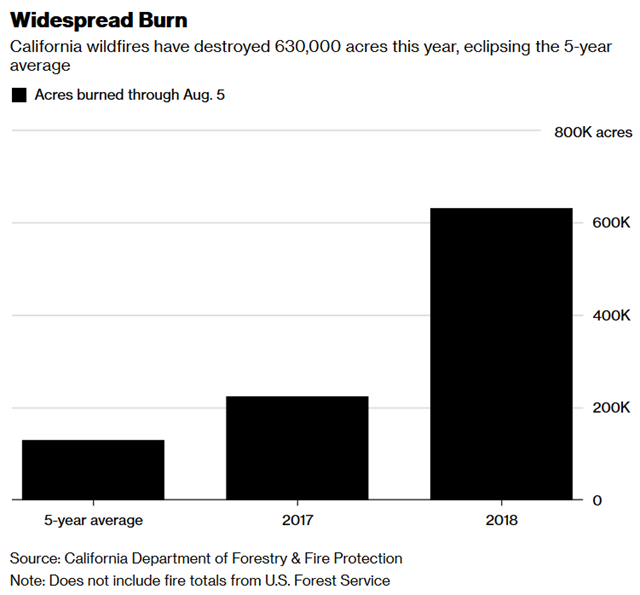 Area burned in California wildfires in 2017 and 2018, compared with the 5-year average. The 2018 number counts acres burned through 5 August 2018. Data: California Department of Forestry and Fire Protection. Graphic: Bloomberg