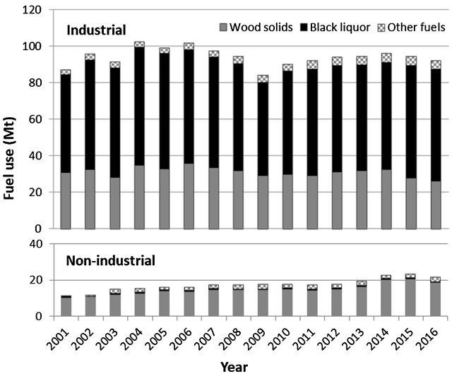 Fuels burned by the US industrial and non-industrial bioenergy sectors, 2001–2016. Wood burning for electricity generation in the non-industrial sector increased by about 60% from the beginning of the period. Graphic: Booth, 2018 / Environmental Research Letters