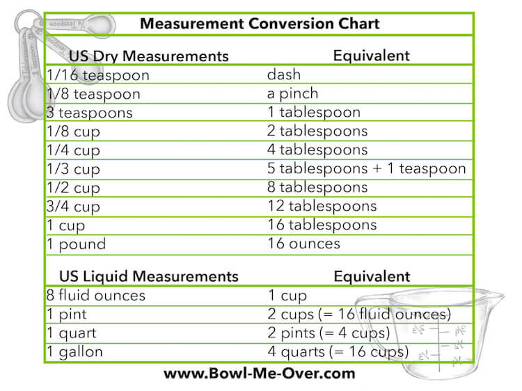 Get my FREE Conversion Chart NOW!!