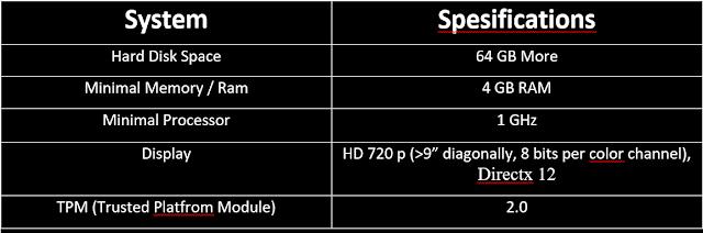 Spesifikasi Windows 11