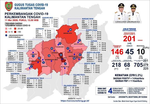 Angka Kesembuhan dari Covid-19 di Kalteng Capai 45 Orang