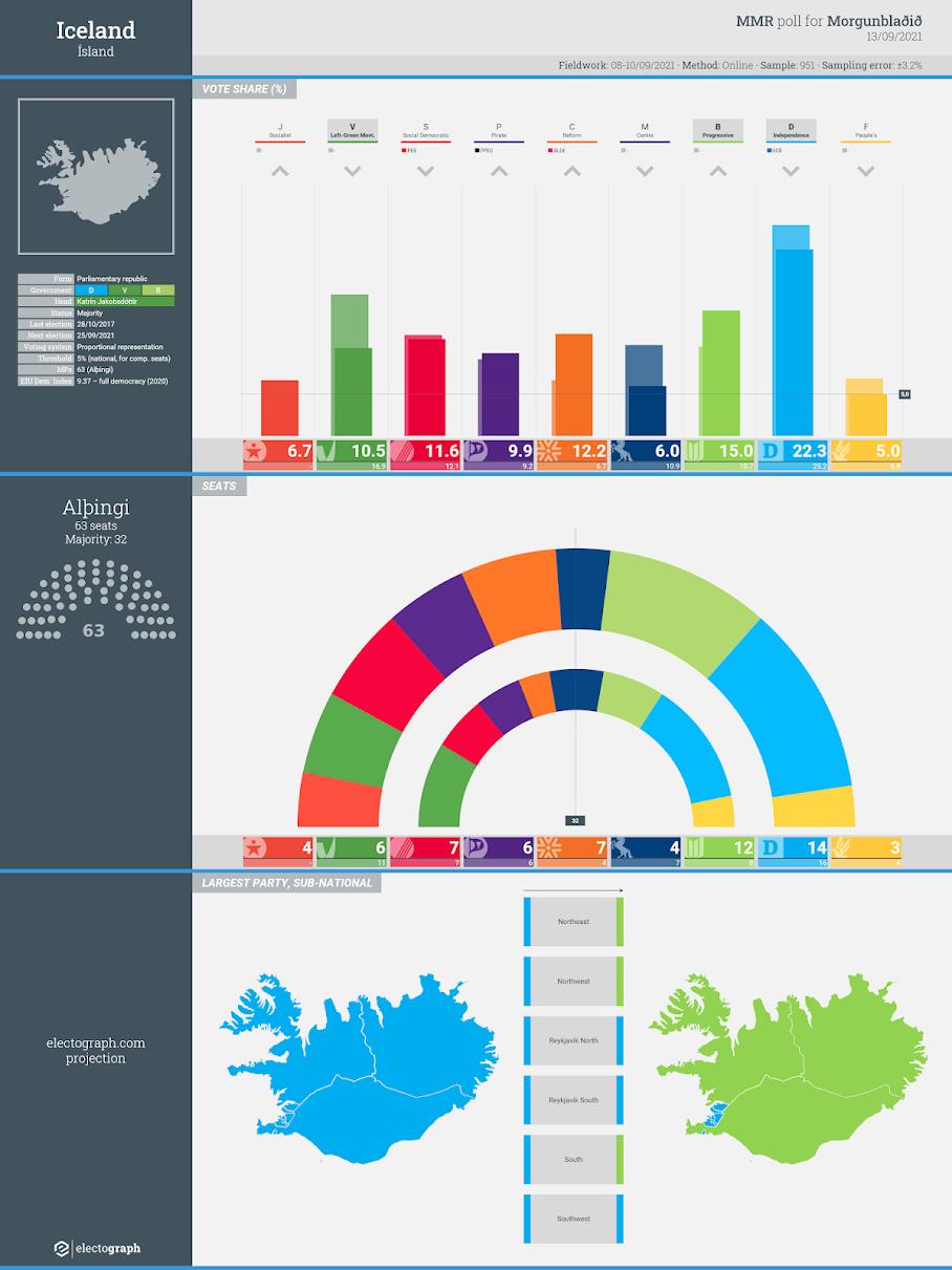 ICELAND: MMR poll chart, 13 September 2021