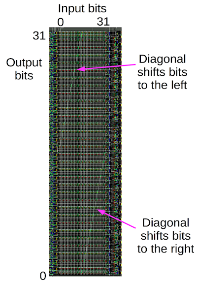 Structure of the barrel shifter in the ARM1 chip.