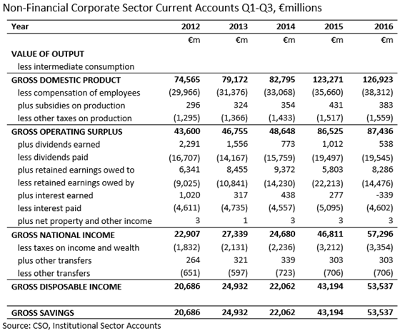 NFC Sector Accounts Q1-Q3  2012-2016