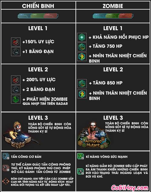 các cấp độ level trong game đột kích 1192