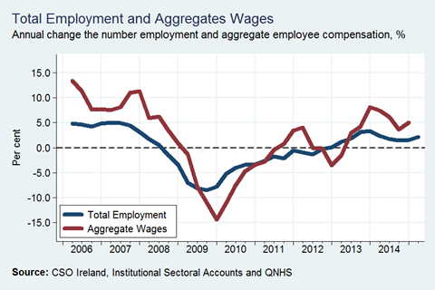 Annual Changes in Employment and Earnings