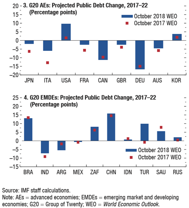 G20 AEs Projected Public Debt Change, 2017–22 (above) and G20 EMDEs Projected Public Debt Change, 2017–22 (below). Data: IMF staff calculations. Note: AEs = advanced economies; EMDEs = emerging market and developing economies; G20 = Group of Twenty; WEO = World Economic Outlook. Graphic: IMF