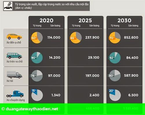 Hình 2: Công nghiệp ôtô - 20 năm vẫn một ngã ba đường