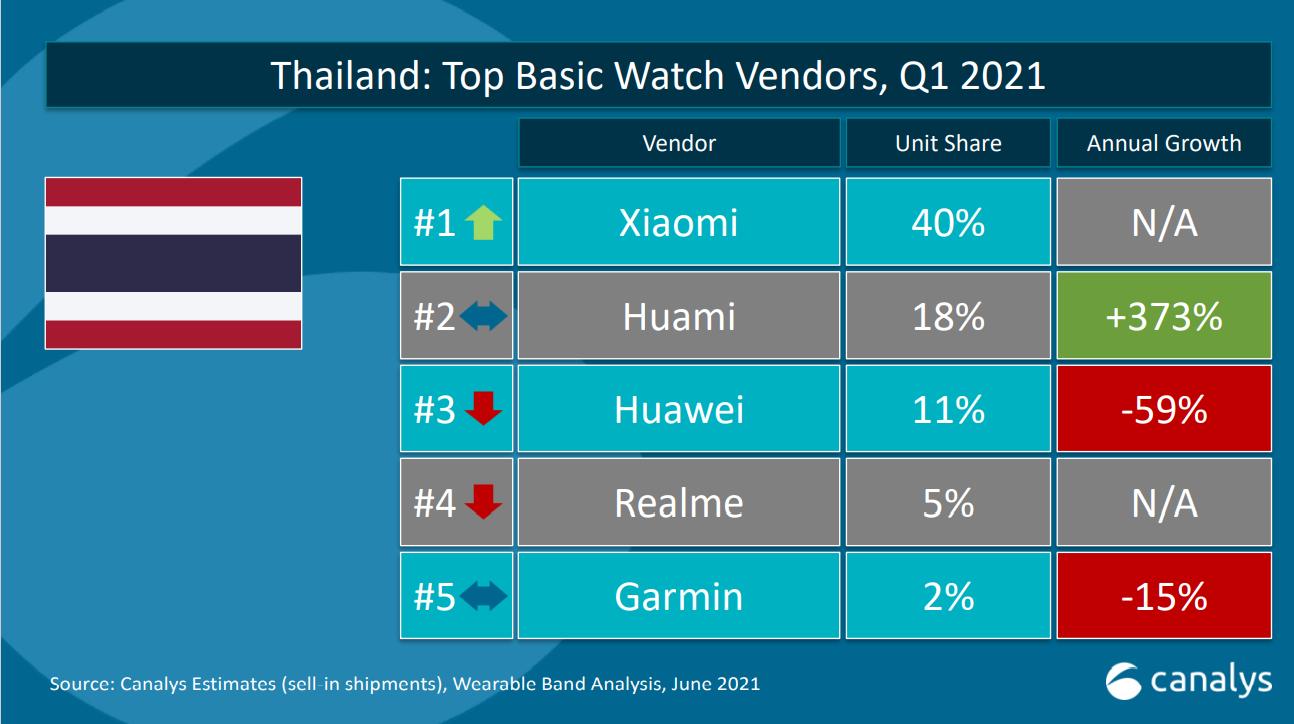 Xiaomi ยืนหนึ่ง ครองแชมป์ทั้งตลาด Basic Watch และ Basic Band ประจำไตรมาสแรกปี 2564 ในประเทศไทย
