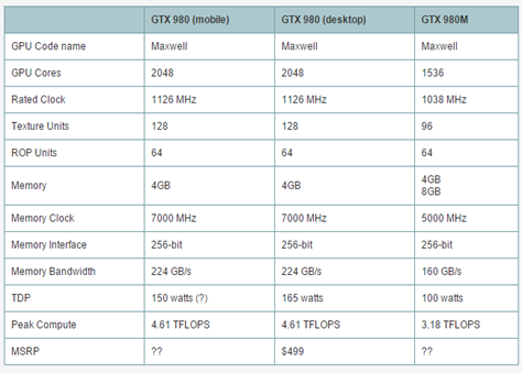 PC Perspective: World's Fastest Mobile GPU - Full GM204 GTX 980 for Notebooks (c) 2015