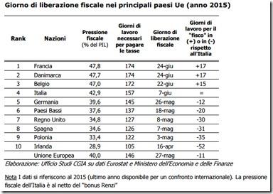 Giorno di liberazione fiscale nei principali paesi UE