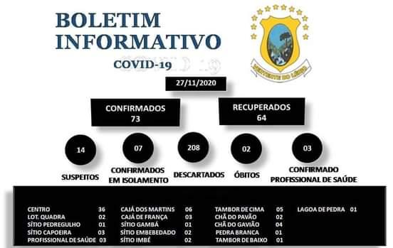 VERTENTE DO LÉRIO APRESENTA 04 NOVOS CASOS DE COVID-19, SENDO PACIENTES COM IDADES DE 19, 41, 46 E 51 ANOS, TOTALIZANDO 07 PESSOAS EM ISOLAMENTO. NO GERAL O MUNICÍPIO CHEGOU À  73 CONFIRMAÇÕES DA DOENÇA.