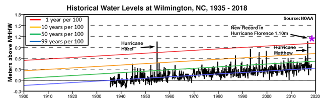 The history of high-water levels (storm tide) in Wilmington, North Carolina since 1935. Prior to Hurricane Florence, the highest storm tides were during Hurricane Matthew in 2016 and Hurricane Hazel in 1954. Note that sea level in Wilmington has risen by close to 8 inches since Hazel struck. The red line marks a water level that has a 1% chance of occurring per year: a 1-in-100-year event. Florence's water level fell above this line, making it a rarer than 1-in-100-year event. Graphic: NOAA / NWS / MDL