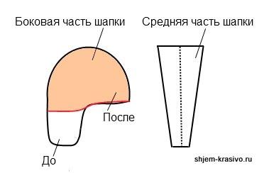 Выкройки шапок из меха