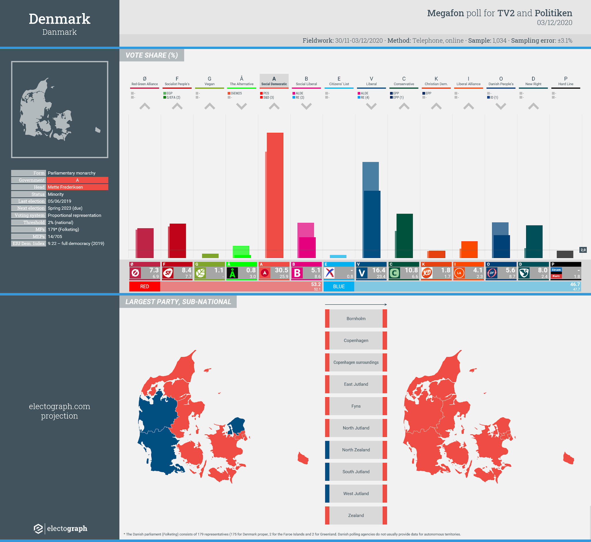 DENMARK: Megafon poll chart for TV2 and Politiken, 3 December 2020