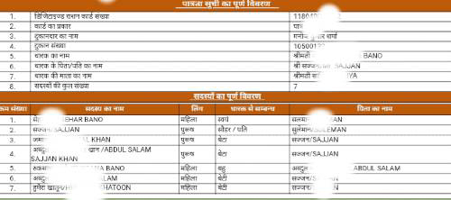 Uttar Pradesh Ration Card list name