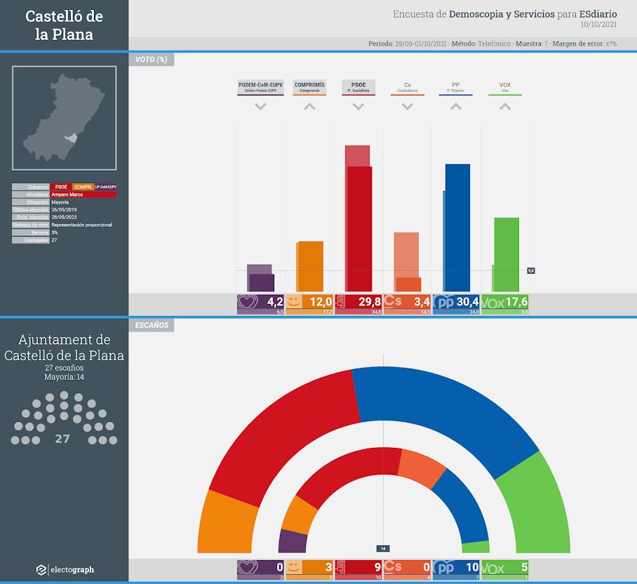 Gráfico de la encuesta para elecciones municipales en Castelló de la Plana realizada por Demoscopia y Servicios para ESdiario, 10 de octubre de 2021