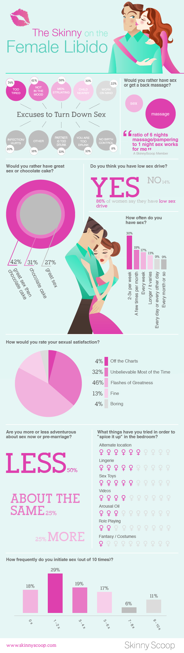 Skinny On The Female Libido, An Infographic