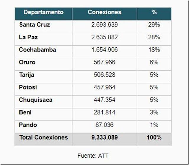 Bolivia 2018: ATT registra 9,3 millones de conexiones a internet