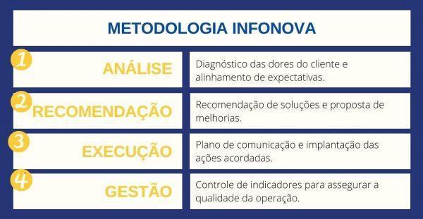 metodologia infonova
