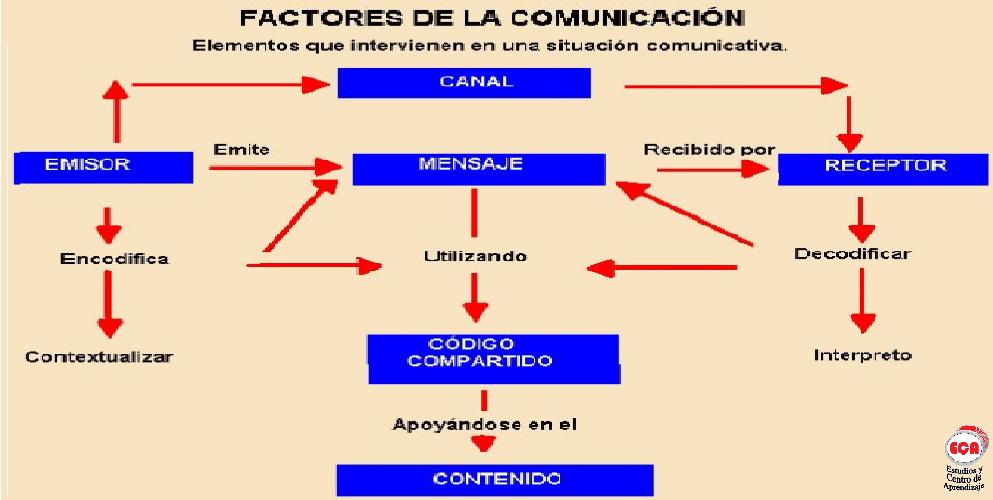 Guillermo Grass : FACTORES DE LA COMUNICACI�N
