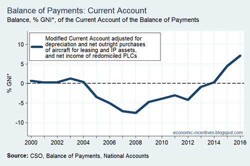 Adjusted Modified Current Account Annual over GNI star