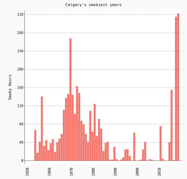 Calgary's smokiest years, 1953-2018. With 322 hours of smoke in 2018, Calgary flew past the 2017 record of 315 hours. Graphic: YYC Weather Records