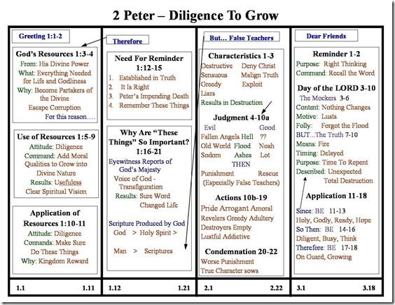 2 Peter Chart