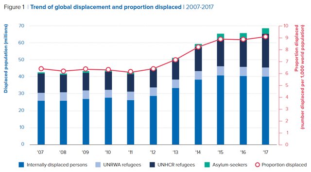 Global displacement and proportion displaced, 2007-2017. Globally, the forcibly displaced population increased in 2017 by 2.9 million. By the end of the year, 68.5 million individuals were forcibly displaced worldwide as a result of persecution, conflict, or generalized violence. As a result, the world's forcibly displaced population remained yet again at a record high Graphic: UNHCR