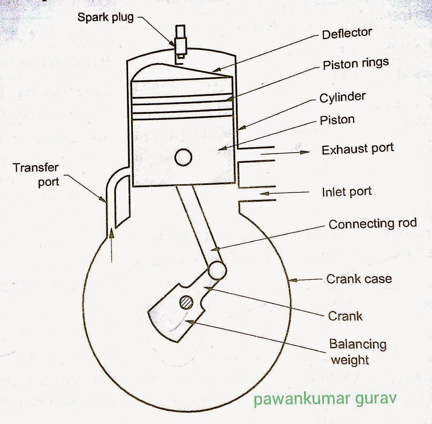 Two Stroke Spark Ignition Engine Diagram
