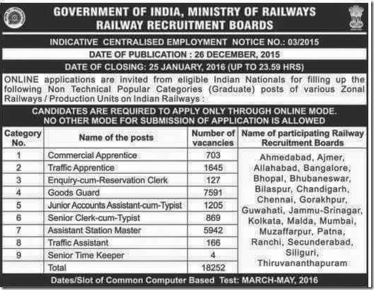 indian railways recruitment 2016,RRB railways recruitment 2015 2016,What is the eligibility for railways recruitment 2016,Latest Railways Recruitment for 18000 vacancies