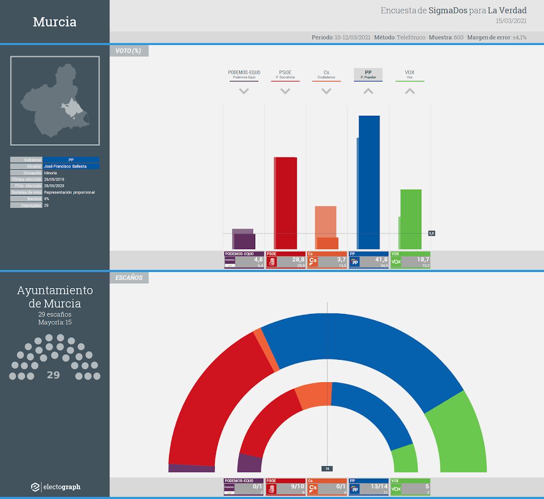 Gráfico de la encuesta para elecciones municipales en Murcia realizada por SigmaDos para La Verdad, 15 de marzo de 2021