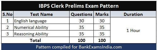 ibps-clerk-prelims-exam-pattern