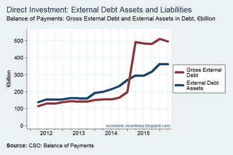 Direct Investment Debt