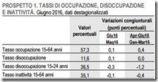 Tassi di occupazione, disoccupazione e inattività. Giugno 2016