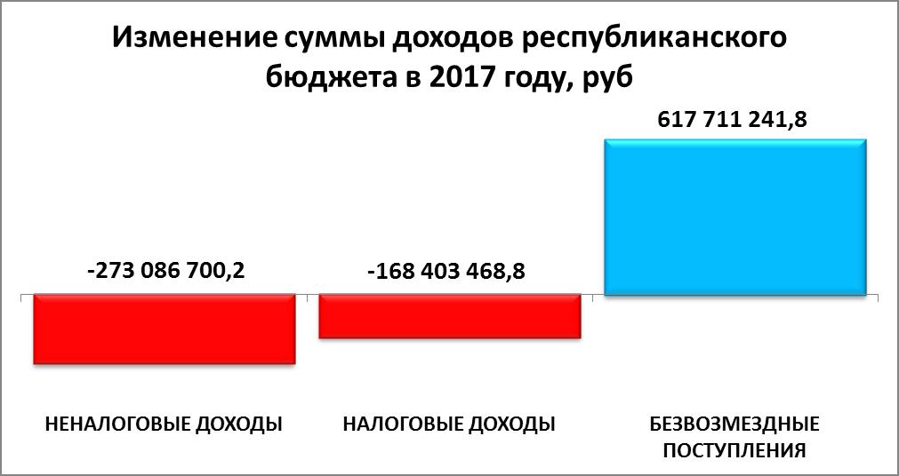 Налоговые изменения на 2017 год кбк за ндфл в хмао